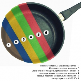 Сковорода диаметр 24 см h 5 см Frying Pans Titan AMT